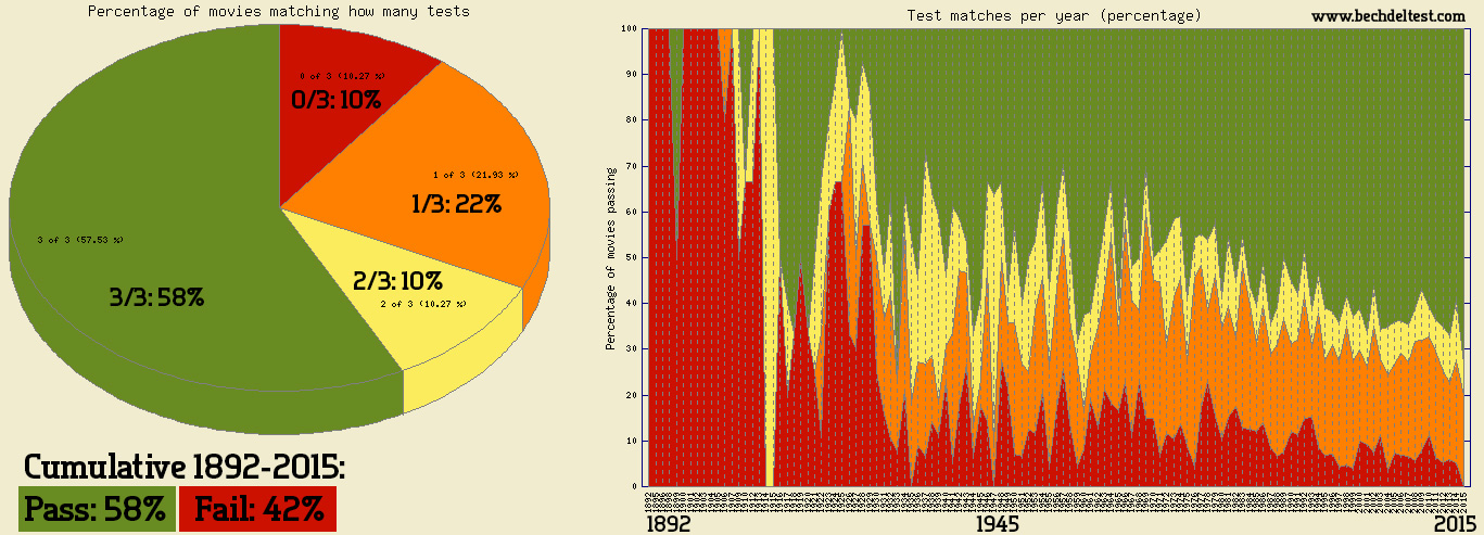 The Bechdel Test in a 1892-2015 Breakdown. Source: bechdeltest.com